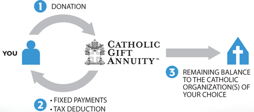 How Catholic Gift Annuities Work